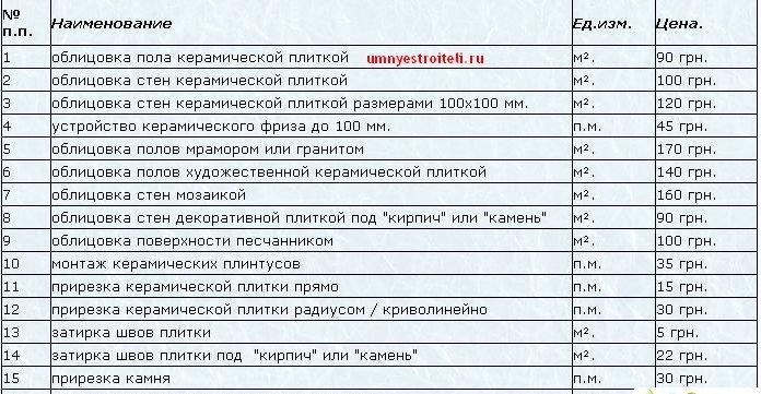 Cene za zaključna dela vladimir 2016